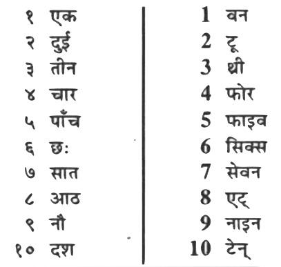 Nepali numbers nepali counting nepali class nepali 1 2 3 thecheapjerseys Choice Image