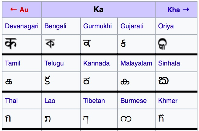 Ka first alphabet in devnagari script nepali class it is not only in nepali sanskrit of hindi every other indic languages have similar sounding letter although it is written in a different script altavistaventures Image collections